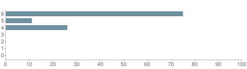 Chart?cht=bhs&chs=500x140&chbh=10&chco=6f92a3&chxt=x,y&chd=t:75,11,26,0,0,0,0&chm=t+75%,333333,0,0,10|t+11%,333333,0,1,10|t+26%,333333,0,2,10|t+0%,333333,0,3,10|t+0%,333333,0,4,10|t+0%,333333,0,5,10|t+0%,333333,0,6,10&chxl=1:|other|indian|hawaiian|asian|hispanic|black|white